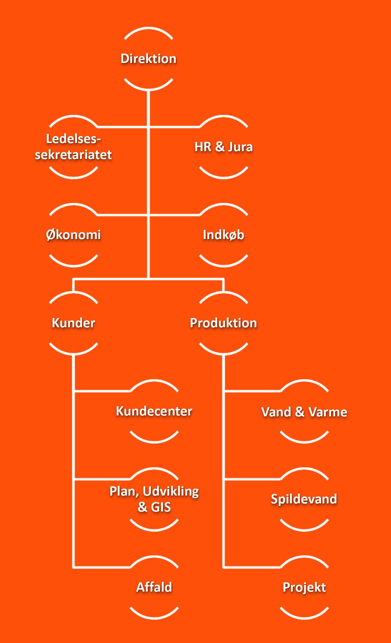 organisationsdiagram